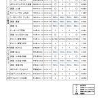 12.平成28年久米島マラソン宿泊状況_01