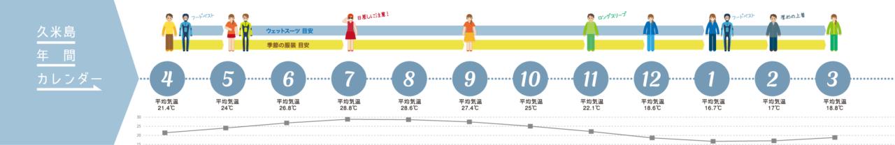 久米島年間カレンダー